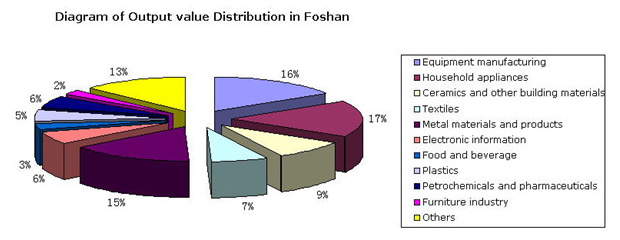 Diagram of Output value Distribution in Foshan